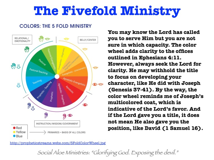 Fivefold Ministry